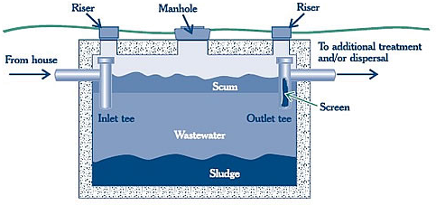 How your septic system works